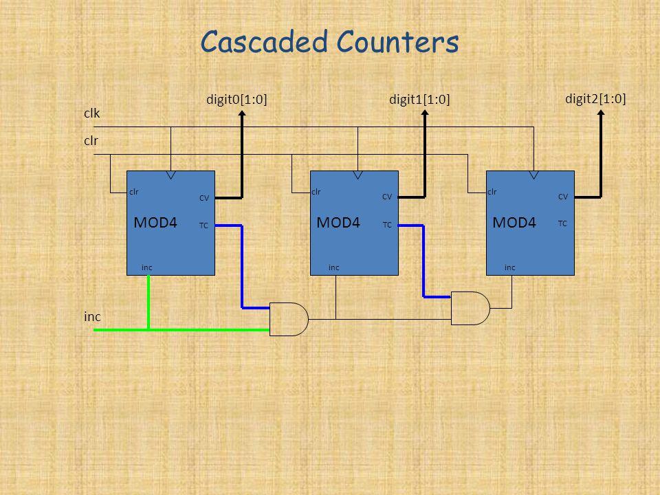 Cascaded Counters MOD4 MOD4 MOD4 digit0[1:0] digit1[1:0] digit2[1:0]